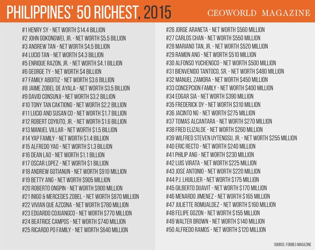 50 Richest 'Filipinos' on Forbes List Aug. 26, 2015